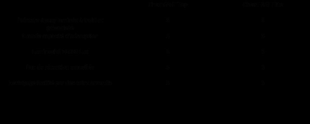 La gamme de Hotte chimique Airgen